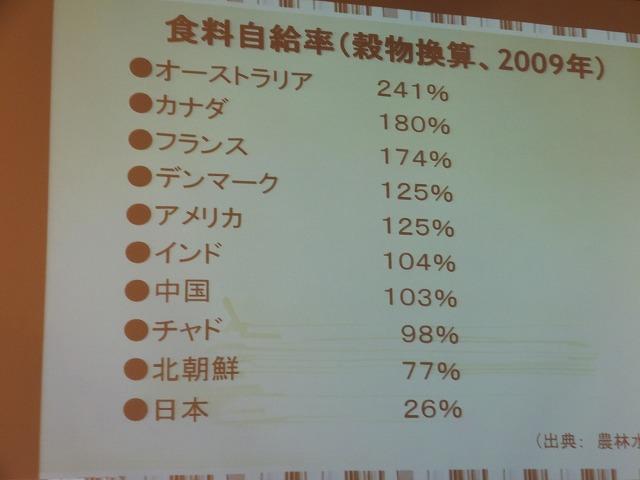 上村雄彦教授は日本の自給率を問題視してきました。